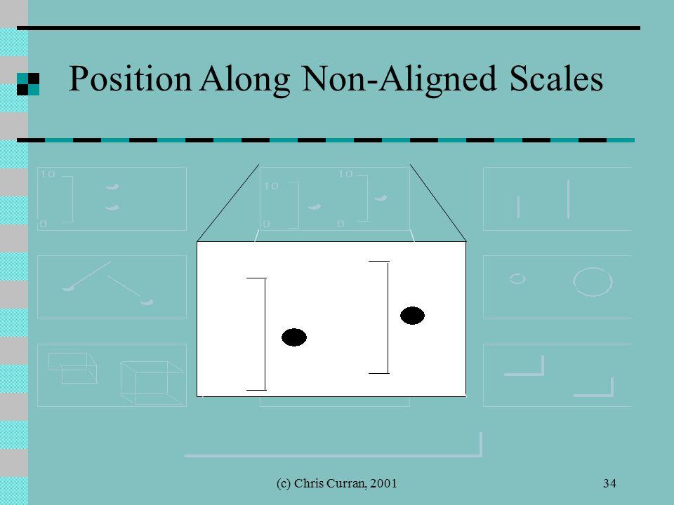 (c) Chris Curran, 200134 Position Along Non-Aligned Scales