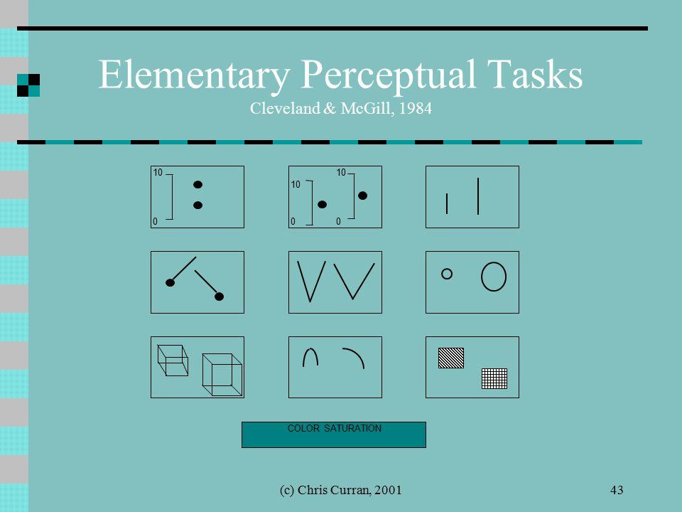 (c) Chris Curran, 200143 Elementary Perceptual Tasks Cleveland & McGill, 1984 10 000 COLOR SATURATION