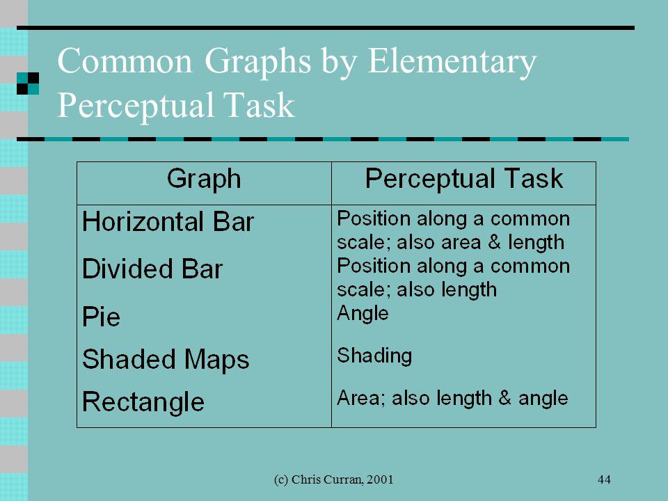 (c) Chris Curran, 200144 Common Graphs by Elementary Perceptual Task
