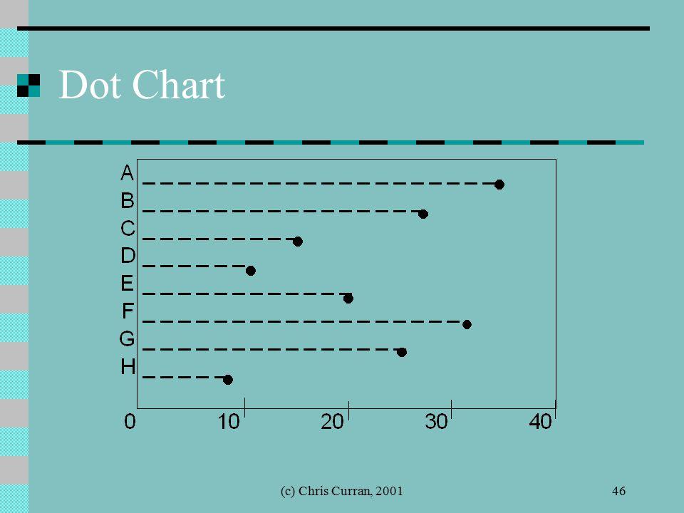 (c) Chris Curran, 200146 Dot Chart
