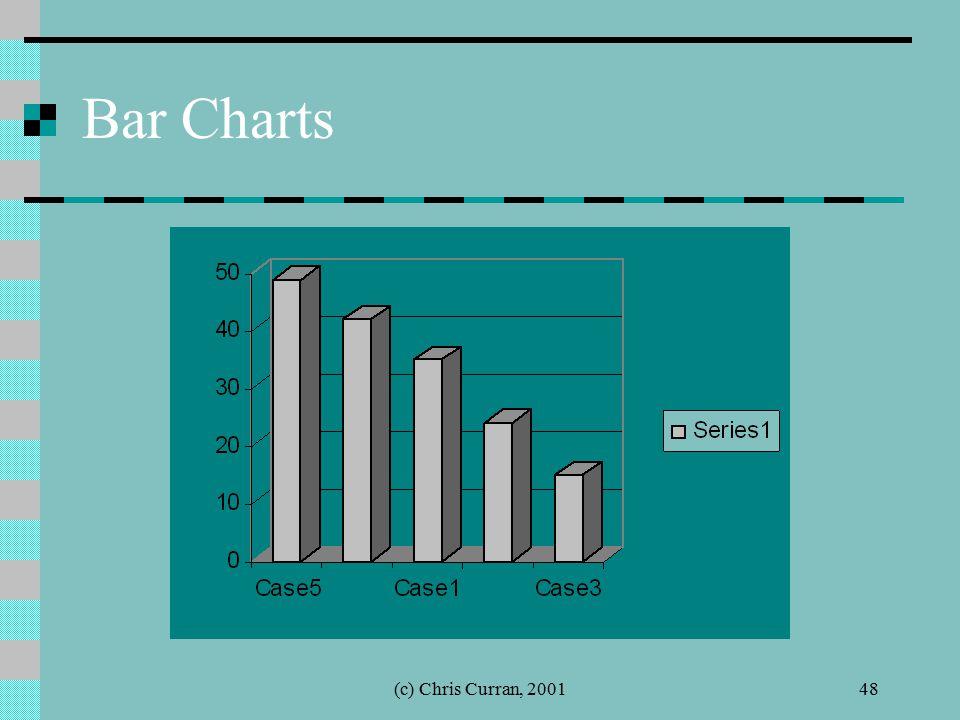 (c) Chris Curran, 200148 Bar Charts