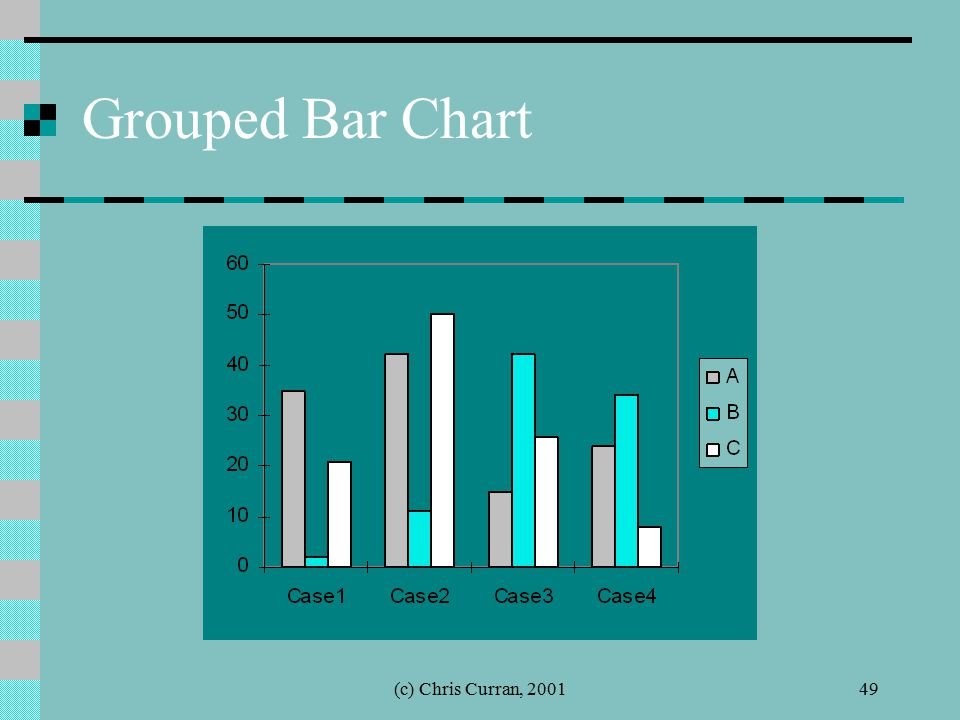 (c) Chris Curran, 200149 Grouped Bar Chart