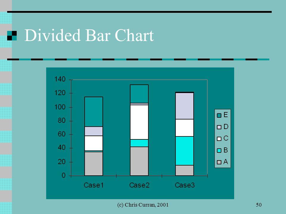 (c) Chris Curran, 200150 Divided Bar Chart
