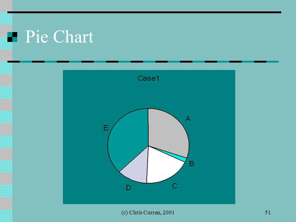 (c) Chris Curran, 200151 Pie Chart