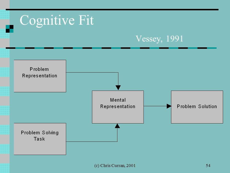(c) Chris Curran, 200154 Cognitive Fit Vessey, 1991