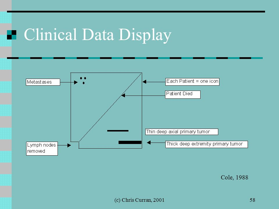 (c) Chris Curran, 200158 Clinical Data Display Cole, 1988