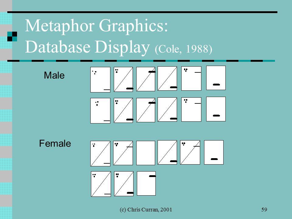 (c) Chris Curran, 200159 Metaphor Graphics: Database Display (Cole, 1988) Male Female