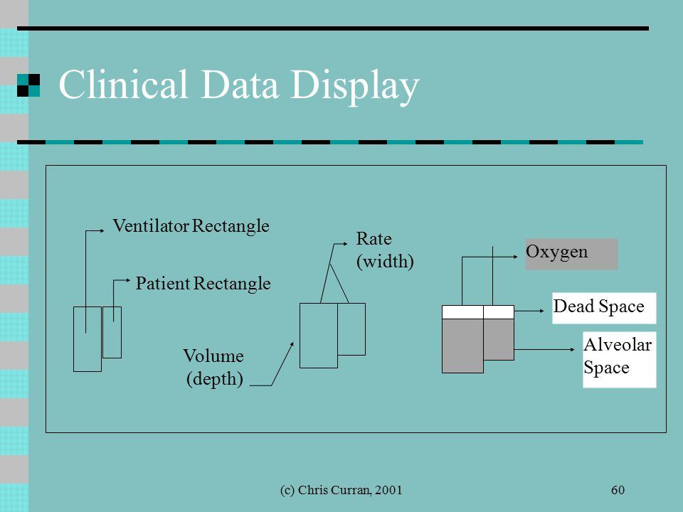 (c) Chris Curran, 200160 Clinical Data Display Patient Rectangle Ventilator Rectangle Rate (width) Volume (depth) Oxygen Alveolar Space Dead Space