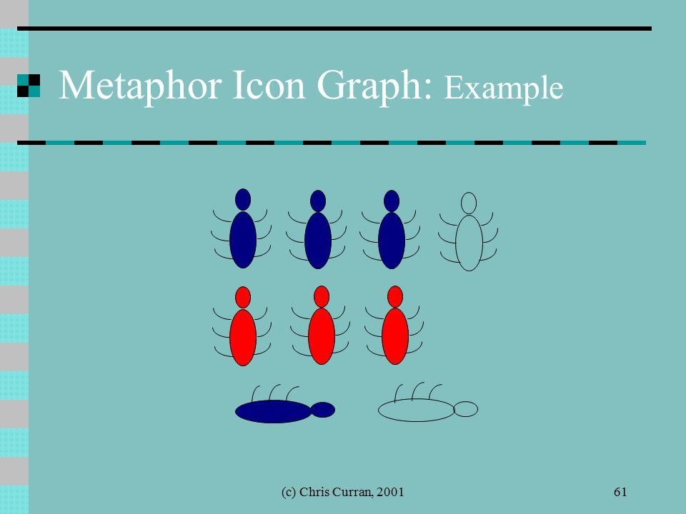 (c) Chris Curran, 200161 Metaphor Icon Graph: Example