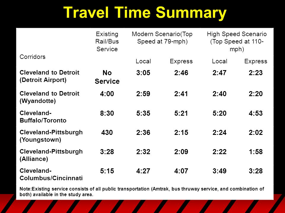 Travel Time Summary Corridors Existing Rail/Bus Service Modern Scenario(Top Speed at 79-mph) High Speed Scenario (Top Speed at 110- mph) LocalExpressLocalExpress Cleveland to Detroit (Detroit Airport) No Service 3:052:462:472:23 Cleveland to Detroit (Wyandotte) 4:002:592:412:402:20 Cleveland- Buffalo/Toronto 8:305:355:215:204:53 Cleveland-Pittsburgh (Youngstown) 4302:362:152:242:02 Cleveland-Pittsburgh (Alliance) 3:282:322:092:221:58 Cleveland- Columbus/Cincinnati 5:154:274:073:493:28 Note:Existing service consists of all public transportation (Amtrak, bus thruway service, and combination of both) available in the study area.