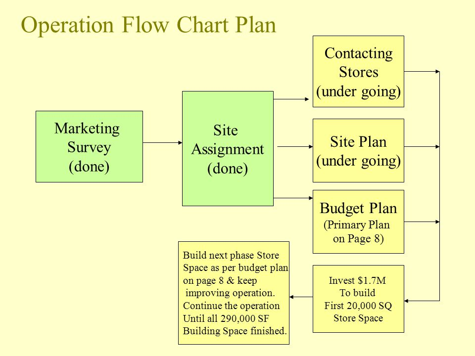 Operation Flow Chart Plan Marketing Survey (done) Site Assignment (done) Contacting Stores (under going) Site Plan (under going) Budget Plan (Primary Plan on Page 8) Invest $1.7M To build First 20,000 SQ Store Space Build next phase Store Space as per budget plan on page 8 & keep improving operation.