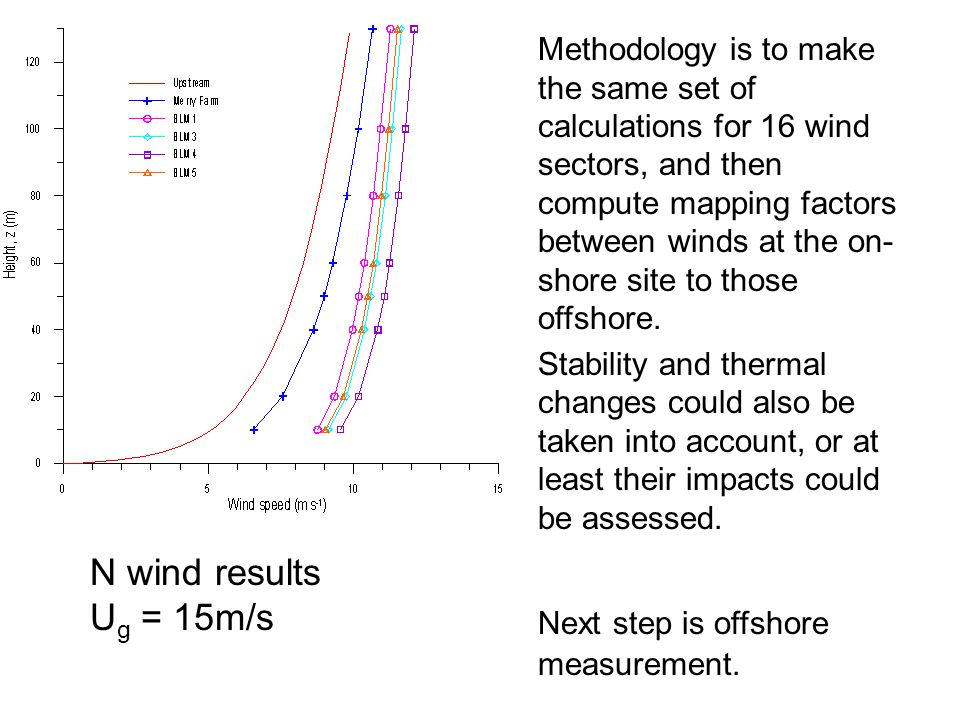 N wind results U g = 15m/s Methodology is to make the same set of calculations for 16 wind sectors, and then compute mapping factors between winds at