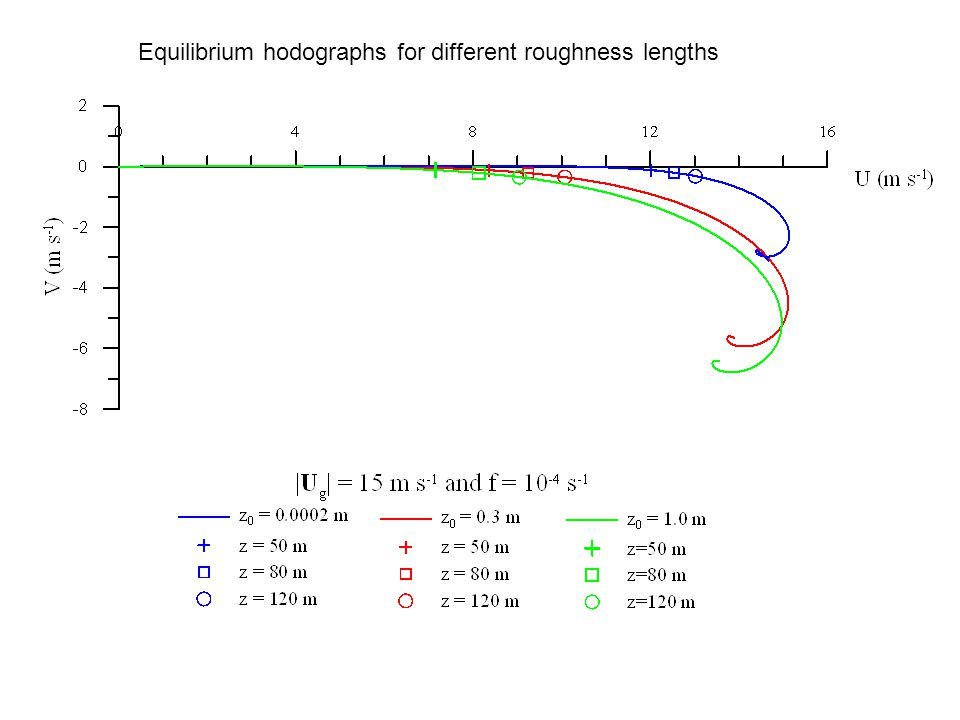 Equilibrium hodographs for different roughness lengths