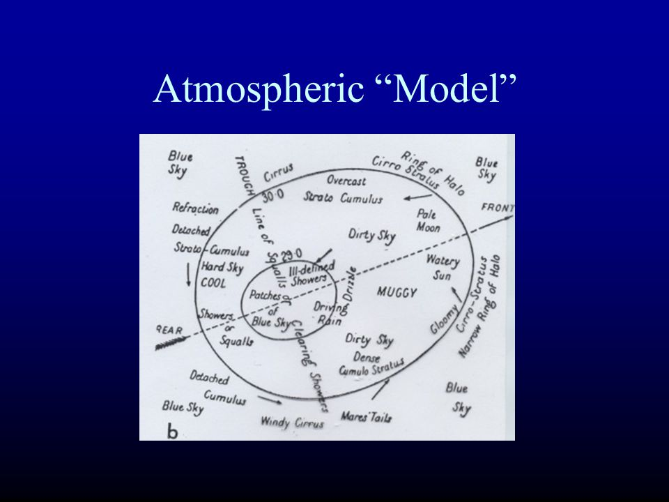 "Atmospheric ""Model"""