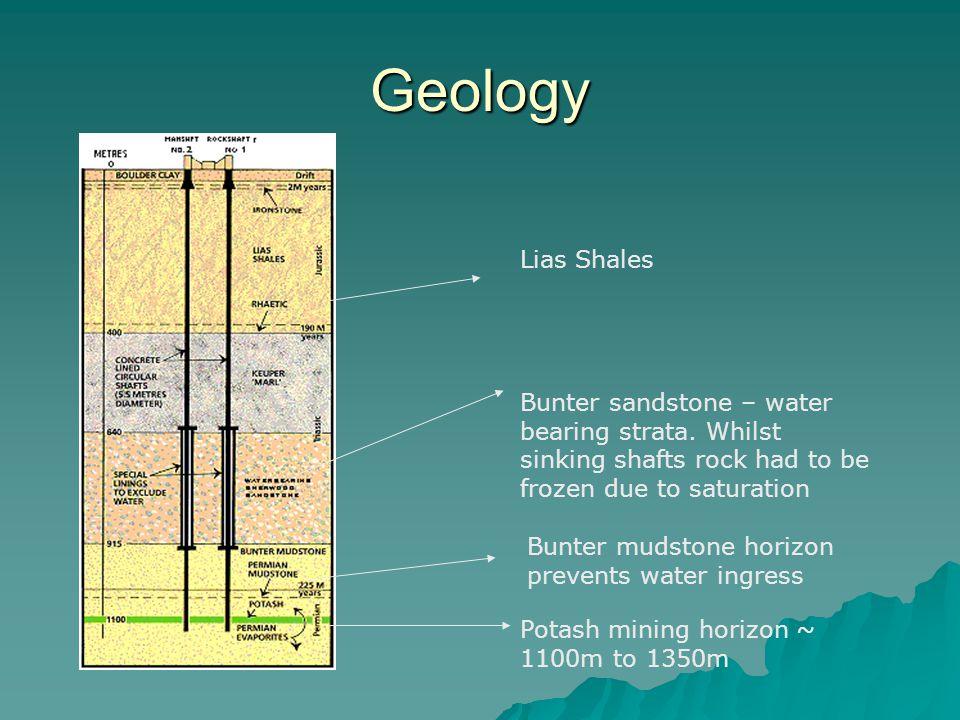 Geology Bunter sandstone – water bearing strata.