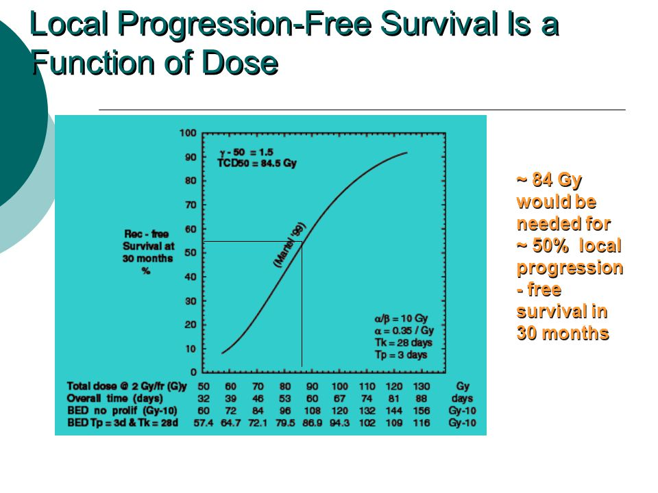 Local Progression-Free Survival Is a Function of Dose ~ 84 Gy would be needed for ~ 50% local progression - free survival in 30 months Mehta M, Manon R.