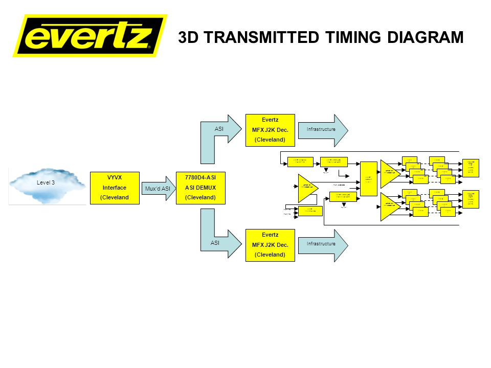 3D TRANSMITTED TIMING DIAGRAM Evertz MFX J2K Dec. (Cleveland) VYVX Interface (Cleveland Infrastructure Evertz MFX J2K Dec. (Cleveland) 7780D4-ASI ASI