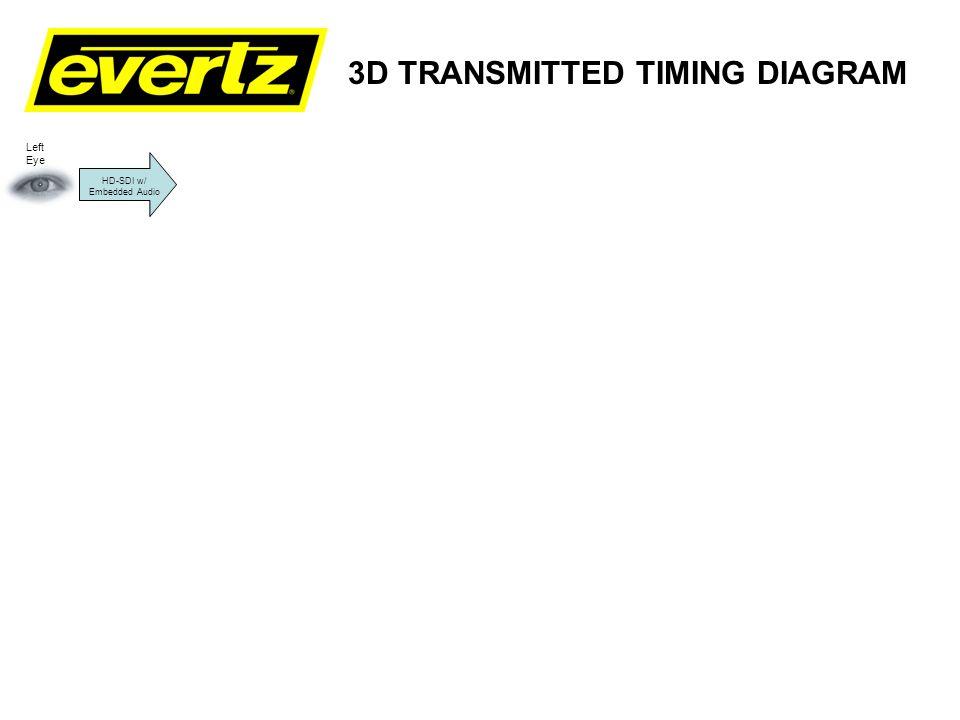 3D TRANSMITTED TIMING DIAGRAM Evertz MFX Encoder (San Antonio) SDTI 270 HD-SDI w/ Embedded Audio Left Eye