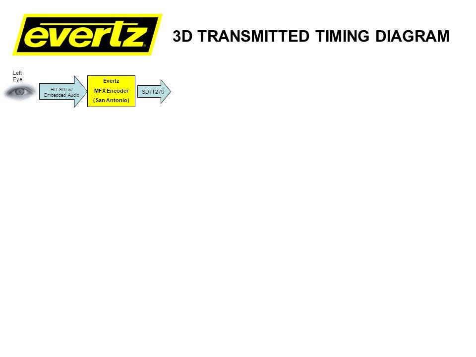 3D TRANSMITTED TIMING DIAGRAM Evertz MFX Encoder (San Antonio) VYVX Interface (San Antonio) VYVX Interface (Cleveland) SDTI 270 HD-SDI w/ Embedded Audio Level 3 SDTI 270 Left Eye