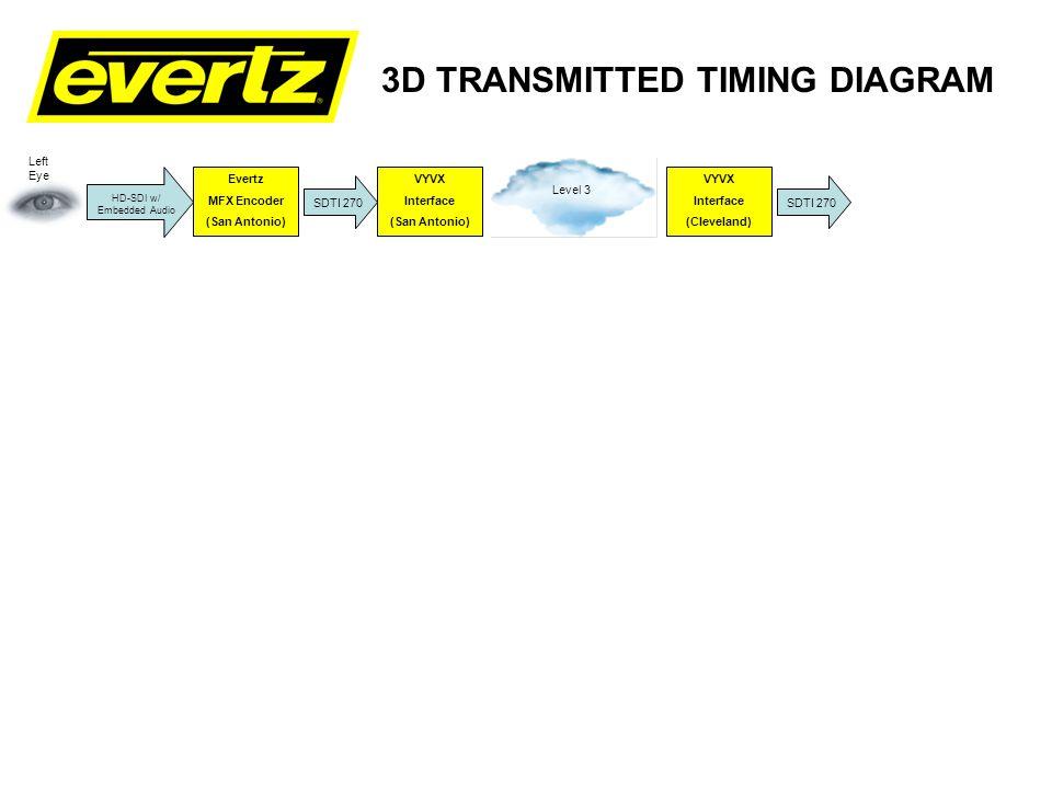 3D TRANSMITTED TIMING DIAGRAM Evertz MFX Encoder (San Antonio) VYVX Interface (San Antonio) VYVX Interface (Cleveland) Evertz MFX Decoder (Cleveland) SDTI 270 HD-SDI w/ Embedded Audio Level 3 SDTI 270 Left Eye