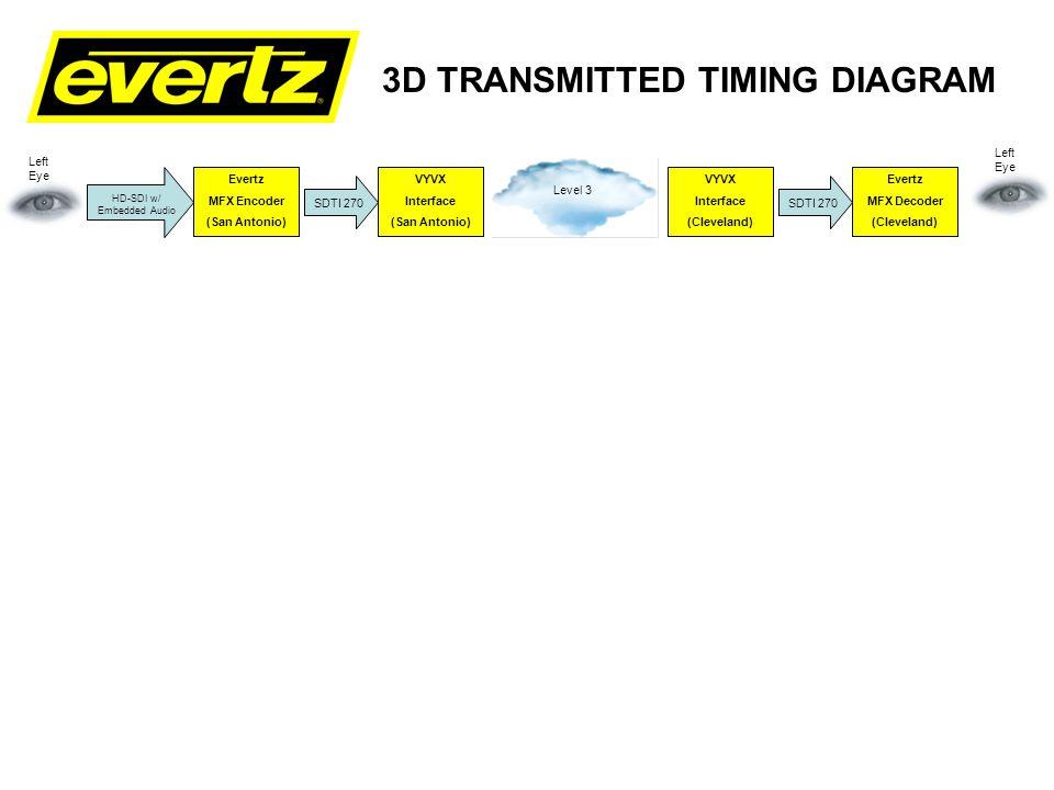 3D TRANSMITTED TIMING DIAGRAM Evertz Delay Box 7743DLY-HD Evertz Frame Sync 7746FS-EAES4-HD Evertz Switcher 12 x 2 7707EO Evertz MFX Encoder (San Antonio) VYVX Interface (San Antonio) VYVX Interface (Cleveland) Evertz MFX Decoder (Cleveland) SDTI 270 HD-SDI w/ Embedded Audio Level 3 SDTI 270 Left Eye Projector North Left (South) (East) (West) HD-SDI DA 7710DCDA-HD 7707OE