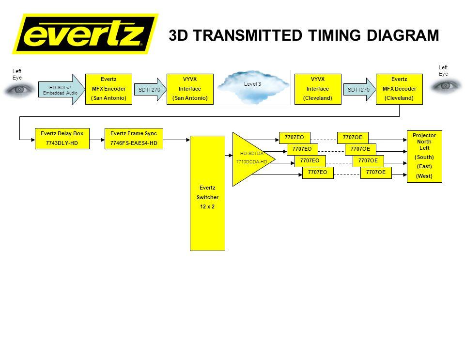 3D TRANSMITTED TIMING DIAGRAM Evertz Delay Box 7743DLY-HD Evertz Frame Sync 7746FS-EAES4-HD Evertz Switcher 12 x 2 Evertz Frame Sync 7746FS-EAES4-HD 7707EO Projector North Right (South) (East) (West) Evertz MFX Encoder (San Antonio) VYVX Interface (San Antonio) VYVX Interface (Cleveland) Evertz MFX Decoder (Cleveland) SDTI 270 HD-SDI w/ Embedded Audio Level 3 SDTI 270 Left Eye Evertz MFX Encoder (San Antonio) VYVX Interface (San Antonio) VYVX Interface (Cleveland) Evertz MFX Decoder (Cleveland) SDTI HD-SDI Level 3 SDTI Right Eye Projector North Left (South) (East) (West) HD-SDI DA 7710DCDA-HD 7707EO HD-SDI DA 7710DCDA-HD 7707OE