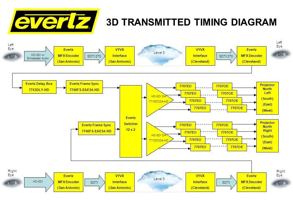 3D TRANSMITTED TIMING DIAGRAM Evertz Delay Box 7743DLY-HD Evertz Frame Sync 7746FS-EAES4-HD Evertz Switcher 12 x 2 Evertz Frame Sync 7746FS-EAES4-HD 7707EO Projector North Right (South) (East) (West) Evertz MFX Encoder (San Antonio) VYVX Interface (San Antonio) VYVX Interface (Cleveland) Evertz MFX Decoder (Cleveland) SDTI 270 HD-SDI w/ Embedded Audio Level 3 SDTI 270 Left Eye G/Lock from 5600MSC Left Eye Evertz MFX Encoder (San Antonio) VYVX Interface (San Antonio) VYVX Interface (Cleveland) Evertz MFX Decoder (Cleveland) SDTI HD-SDI Level 3 SDTI Right Eye G/Lock from 5600MSC Right Eye Evertz 5600MSC G/Lock feed to MFX Decoder HD Color Bars to 12x2 Router Projector North Left (South) (East) (West) HD-SDI DA 7710DCDA-HD 7707EO HD-SDI DA 7710DCDA-HD 7707OE From 5600MSC