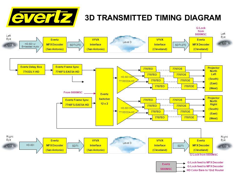 3D TRANSMITTED TIMING DIAGRAM Evertz Delay Box 7743DLY-HD Evertz Switcher 12 x 2 Evertz 7767VIP4-HSN 7707EO Projector North Right (South) (East) (West) Evertz MFX Encoder (San Antonio) VYVX Interface (San Antonio) VYVX Interface (Cleveland) Evertz MFX Decoder (Cleveland) SDTI 270 HD-SDI w/ Embedded Audio Level 3 SDTI 270 Left Eye G/Lock from 5600MSC Left Eye Evertz MFX Encoder (San Antonio) VYVX Interface (San Antonio) VYVX Interface (Cleveland) Evertz MFX Decoder (Cleveland) SDTI HD-SDI Level 3 SDTI Right Eye G/Lock from 5600MSC Right Eye Evertz 5600MSC G/Lock feed to MFX Decoder HD Color Bars to 12x2 Router Projector North Left (South) (East) (West) HD-SDI DA 7710DCDA-HD HD-SDI DA 7710DCDA-HD 7707EO HD-SDI DA 7710DCDA-HD 7707OE Local ABC HD Feed To VIP From FS To VIP From 5600MSC Evertz Frame Sync 7746FS-EAES4-HD Evertz Frame Sync 7746FS-EAES4-HD