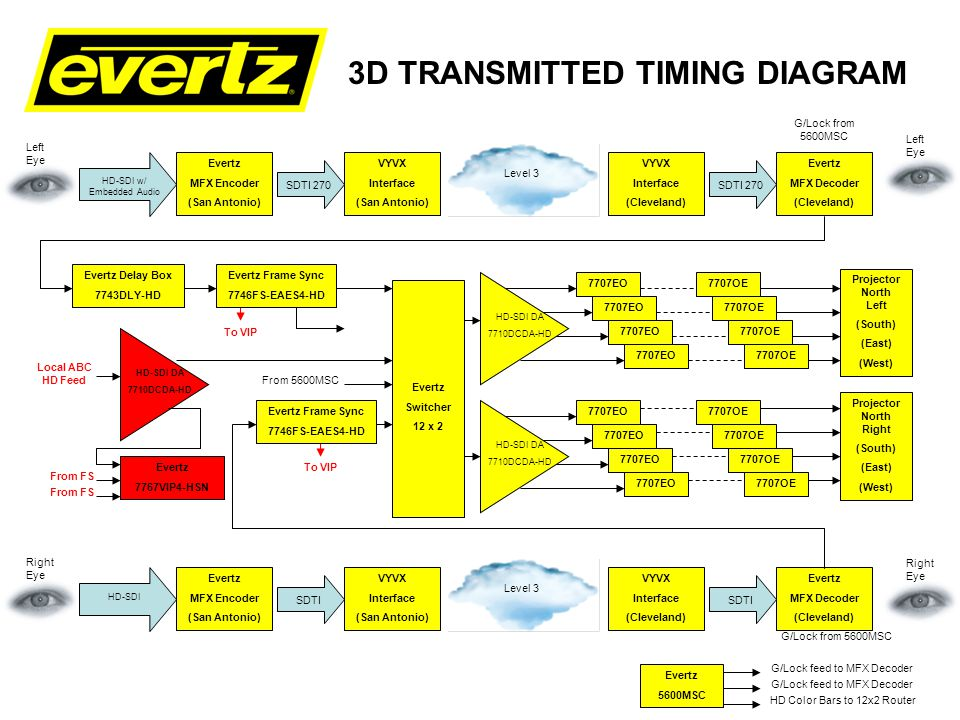 3D TRANSMITTED TIMING DIAGRAM Evertz MFX Encoder (San Antonio) VYVX Interface (San Antonio) VYVX Interface (Cleveland) Evertz MFX Decoder (Cleveland) SDTI 270 HD-SDI w/ Embedded Audio Level 3 SDTI 270 Left Eye G/Lock from 5600MSC Left Eye Evertz MFX Encoder (San Antonio) VYVX Interface (San Antonio) VYVX Interface (Cleveland) Evertz MFX Decoder (Cleveland) SDTI HD-SDI Level 3 SDTI Right Eye G/Lock from 5600MSC Right Eye Evertz 5600MSC G/Lock feed to MFX Decoder HD Color Bars to 12x2 Router Local ABC HD Feed Evertz Delay Box 7743DLY-HD Evertz Frame Sync 7746FS-EAES4-HD Evertz Switcher 12 x 2 Evertz Frame Sync 7746FS-EAES4-HD Evertz 7767VIP4-HSN 7707EO Projector North Right (South) (East) (West) Projector North Left (South) (East) (West) HD-SDI DA 7710DCDA-HD HD-SDI DA 7710DCDA-HD 7707EO HD-SDI DA 7710DCDA-HD 7707OE To VIP From FS To VIP From 5600MSC