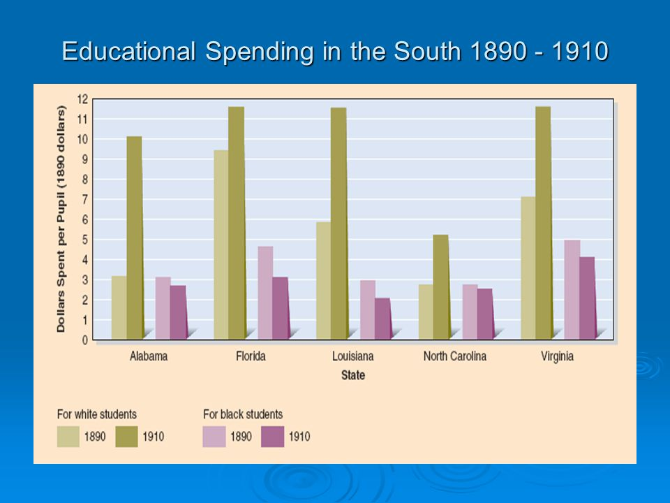 Educational Spending in the South 1890 - 1910