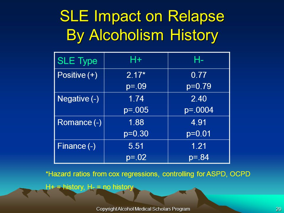 Copyright Alcohol Medical Scholars Program20 SLE Impact on Relapse By Alcoholism History SLE Type H+H- Positive (+)2.17* p=.09 0.77 p=0.79 Negative (-)1.74 p=.005 2.40 p=.0004 Romance (-)1.88 p=0.30 4.91 p=0.01 Finance (-)5.51 p=.02 1.21 p=.84 *Hazard ratios from cox regressions, controlling for ASPD, OCPD H+ = history, H- = no history