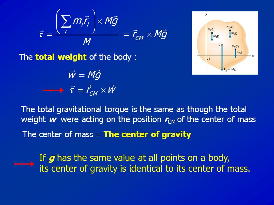 The total gravitational torque is the same as though the total weight w were acting on the position r CM of the center of mass The total weight of the body : The center of mass  The center of gravity If g has the same value at all points on a body, its center of gravity is identical to its center of mass.