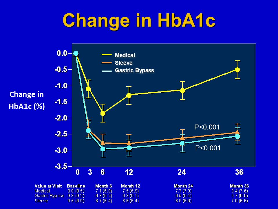 Change in HbA1c Change in HbA1c (%) P<0.001 Medical Sleeve Gastric Bypass Medical Sleeve Gastric Bypass