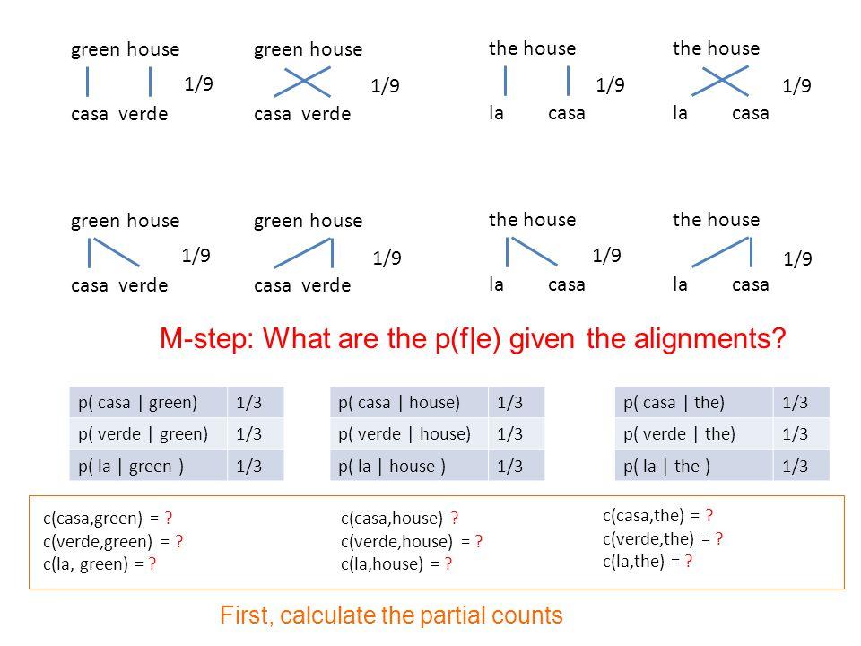 p( casa | green)1/3 p( verde | green)1/3 p( la | green )1/3 p( casa | house)1/3 p( verde | house)1/3 p( la | house )1/3 p( casa | the)1/3 p( verde | the)1/3 p( la | the )1/3 green house casa verde green house casa verde green house casa verde green house casa verde the house la casa the house la casa the house la casa the house la casa 1/9 c(casa,green) = .