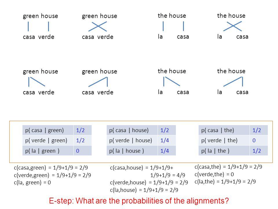 p( casa | green)1/2 p( verde | green)1/2 p( la | green )0 p( casa | house)1/2 p( verde | house)1/4 p( la | house )1/4 p( casa | the)1/2 p( verde | the)0 p( la | the )1/2 green house casa verde green house casa verde green house casa verde green house casa verde the house la casa the house la casa the house la casa the house la casa c(casa,green) = 1/9+1/9 = 2/9 c(verde,green) = 1/9+1/9 = 2/9 c(la, green) = 0 c(casa,house) = 1/9+1/9+ 1/9+1/9 = 4/9 c(verde,house) = 1/9+1/9 = 2/9 c(la,house) = 1/9+1/9 = 2/9 c(casa,the) = 1/9+1/9 = 2/9 c(verde,the) = 0 c(la,the) = 1/9+1/9 = 2/9 E-step: What are the probabilities of the alignments?