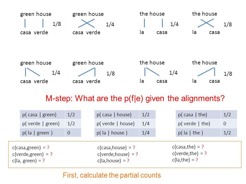 p( casa | green)1/2 p( verde | green)1/2 p( la | green )0 p( casa | house)1/2 p( verde | house)1/4 p( la | house )1/4 p( casa | the)1/2 p( verde | the)0 p( la | the )1/2 green house casa verde green house casa verde green house casa verde green house casa verde the house la casa the house la casa the house la casa the house la casa 1/8 1/4 1/8 1/4 1/8 c(casa,green) = .