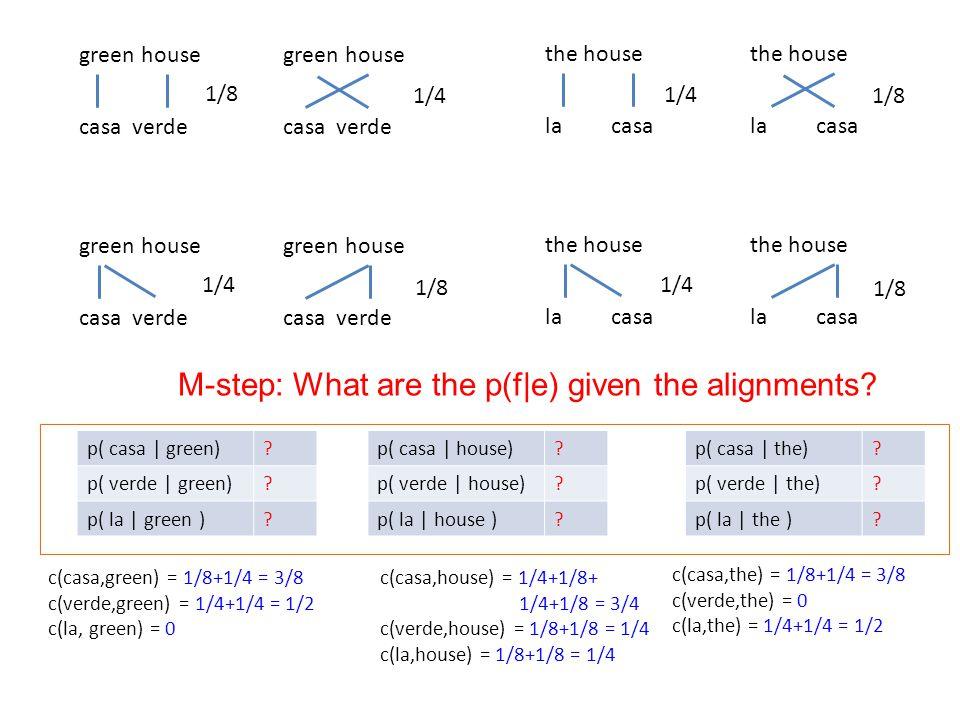 p( casa | green). p( verde | green). p( la | green ).