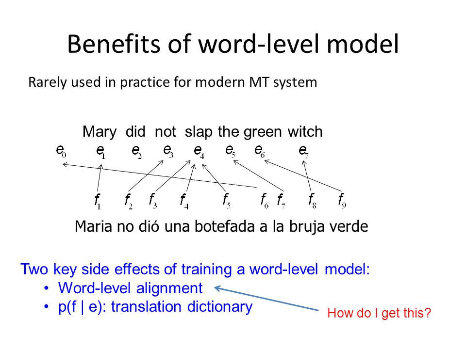 Benefits of word-level model Rarely used in practice for modern MT system Mary did not slap the green witch Maria no d ió una botefada a la bruja verd
