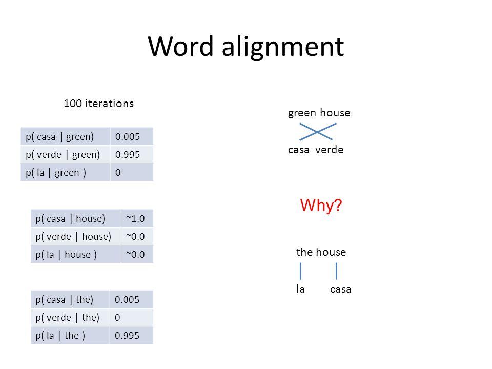 Word alignment p( casa | green)0.005 p( verde | green)0.995 p( la | green )0 p( casa | house)~1.0 p( verde | house)~0.0 p( la | house )~0.0 p( casa | the)0.005 p( verde | the)0 p( la | the )0.995 100 iterations green house casa verde the house la casa Why?