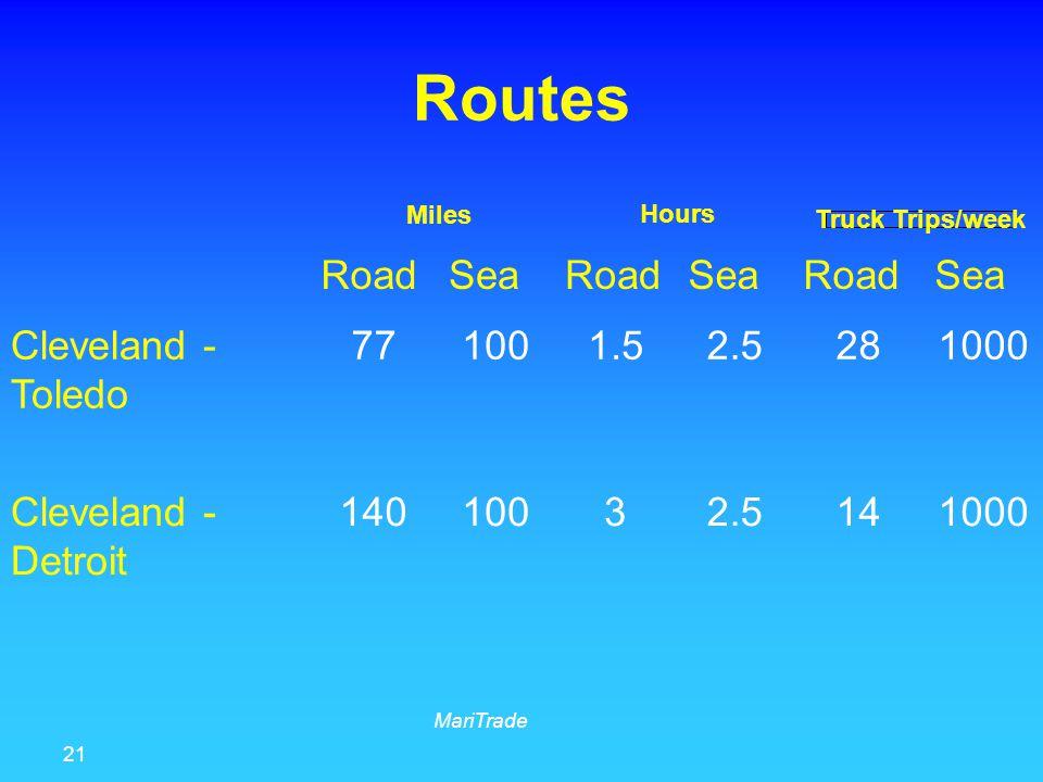 21 MariTrade Routes RoadSeaRoadSeaRoadSea Cleveland - Toledo 771001.52.5281000 Cleveland - Detroit 14010032.5141000 Miles Hours Truck Trips/week