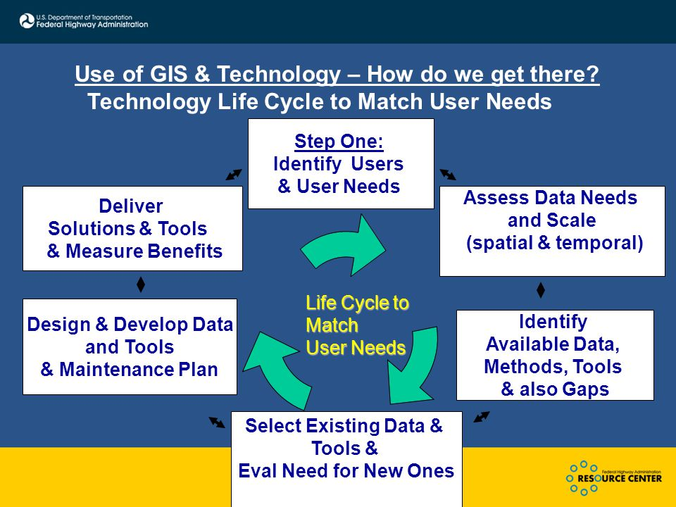 Step One: Identify Users & User Needs Select Existing Data & Tools & Eval Need for New Ones Deliver Solutions & Tools & Measure Benefits Assess Data Needs and Scale (spatial & temporal) Life Cycle to Match User Needs Identify Available Data, Methods, Tools & also Gaps Use of GIS & Technology – How do we get there.