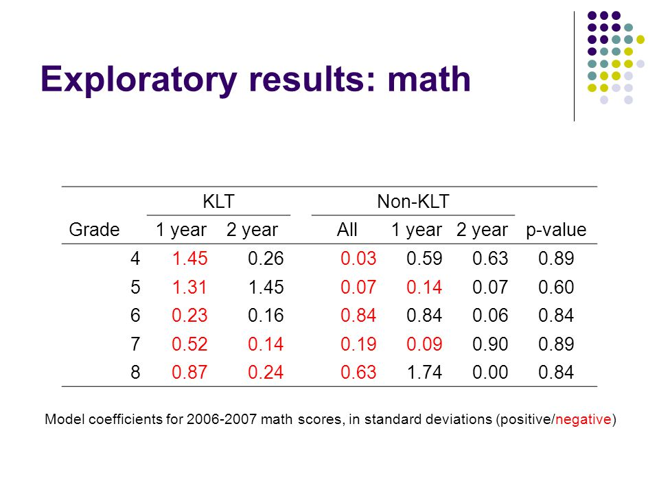Exploratory results: math KLTNon-KLT Grade1 year2 yearAll1 year2 yearp-value 41.450.260.030.590.630.89 51.311.450.070.140.070.60 60.230.160.84 0.060.84 70.520.140.190.090.900.89 80.870.240.631.740.000.84 Model coefficients for 2006-2007 math scores, in standard deviations (positive/negative)