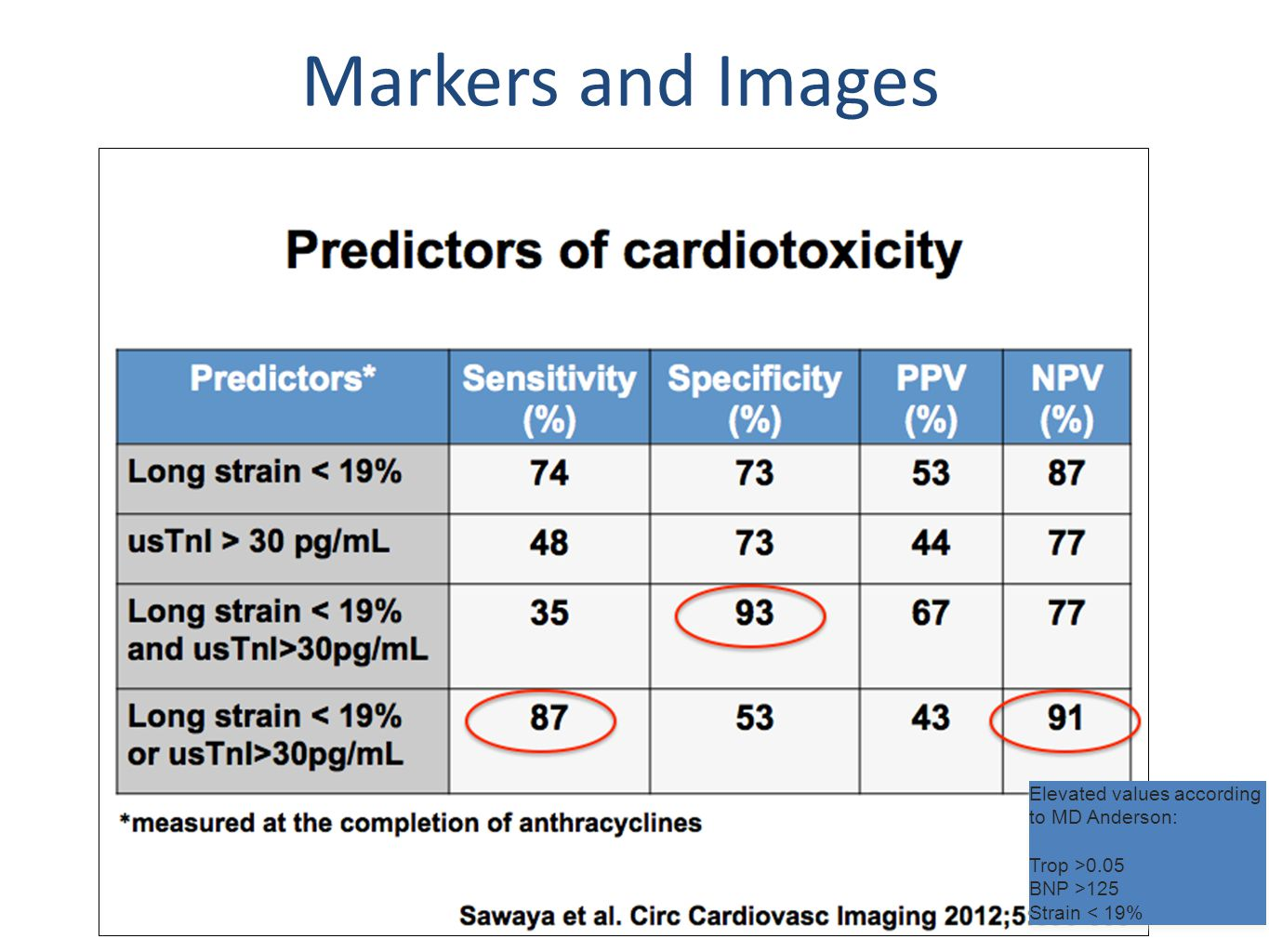 Elevated values according to MD Anderson: Trop >0.05 BNP >125 Strain < 19% Elevated values according to MD Anderson: Trop >0.05 BNP >125 Strain < 19% Markers and Images