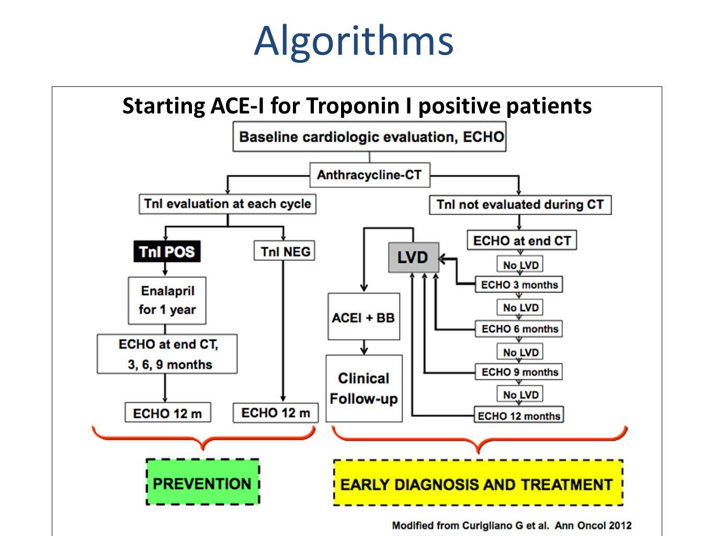 Starting ACE-I for Troponin I positive patients Algorithms