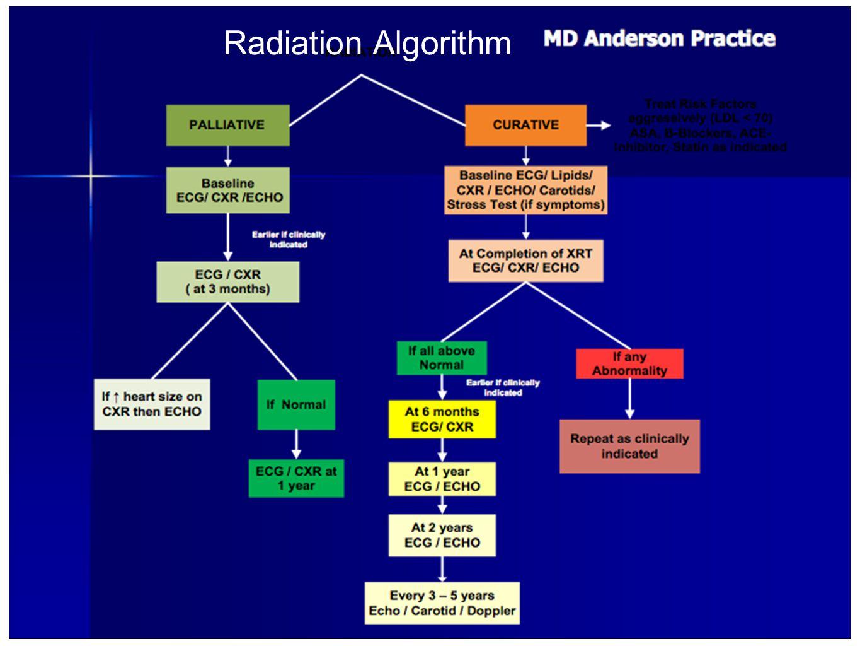 Radiation Algorithm