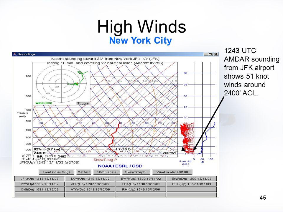 45 High Winds 1243 UTC AMDAR sounding from JFK airport shows 51 knot winds around 2400' AGL. New York City
