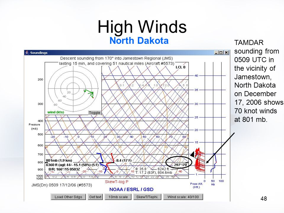 48 High Winds TAMDAR sounding from 0509 UTC in the vicinity of Jamestown, North Dakota on December 17, 2006 shows 70 knot winds at 801 mb. North Dakot