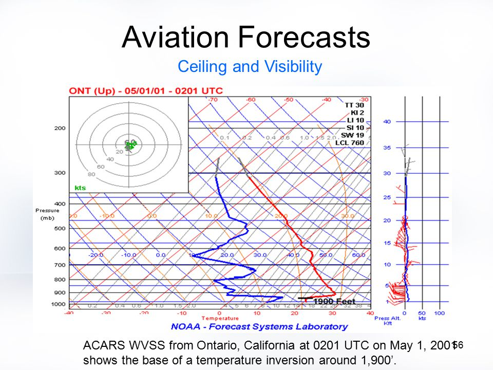 56 Aviation Forecasts Ceiling and Visibility ACARS WVSS from Ontario, California at 0201 UTC on May 1, 2001 shows the base of a temperature inversion around 1,900'.