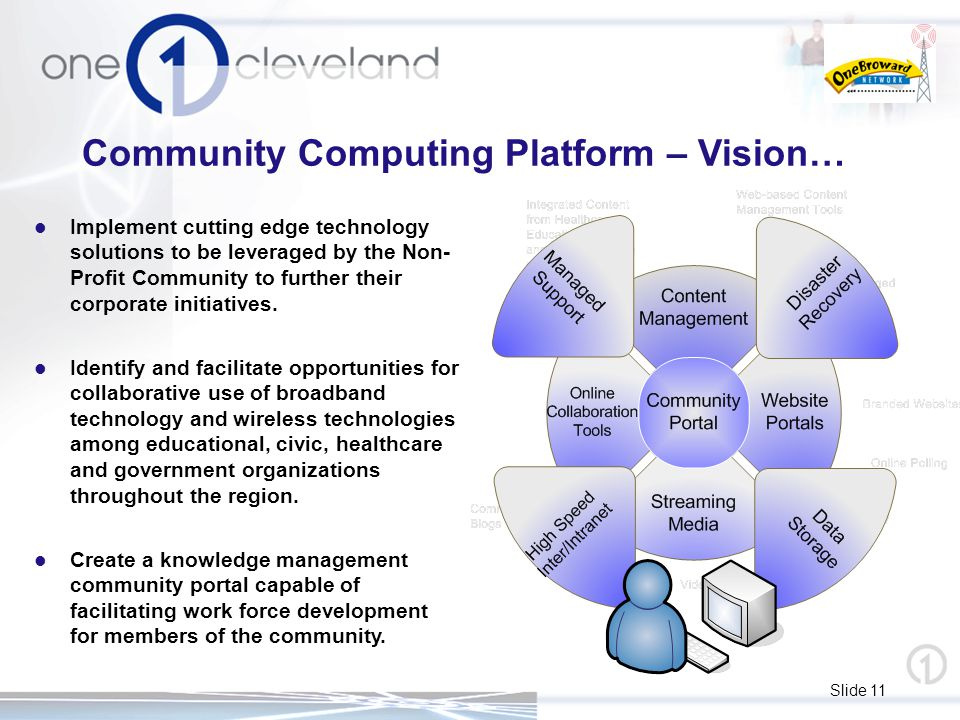 Slide 11 Community Computing Platform – Vision… Implement cutting edge technology solutions to be leveraged by the Non- Profit Community to further their corporate initiatives.