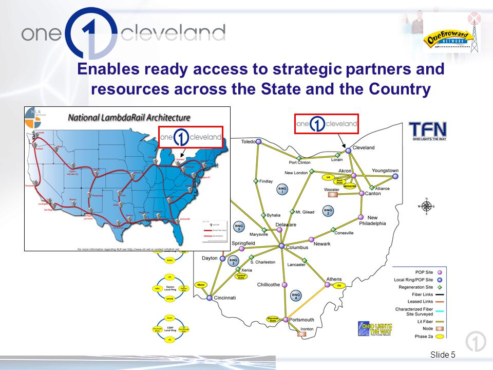 Slide 5 Enables ready access to strategic partners and resources across the State and the Country